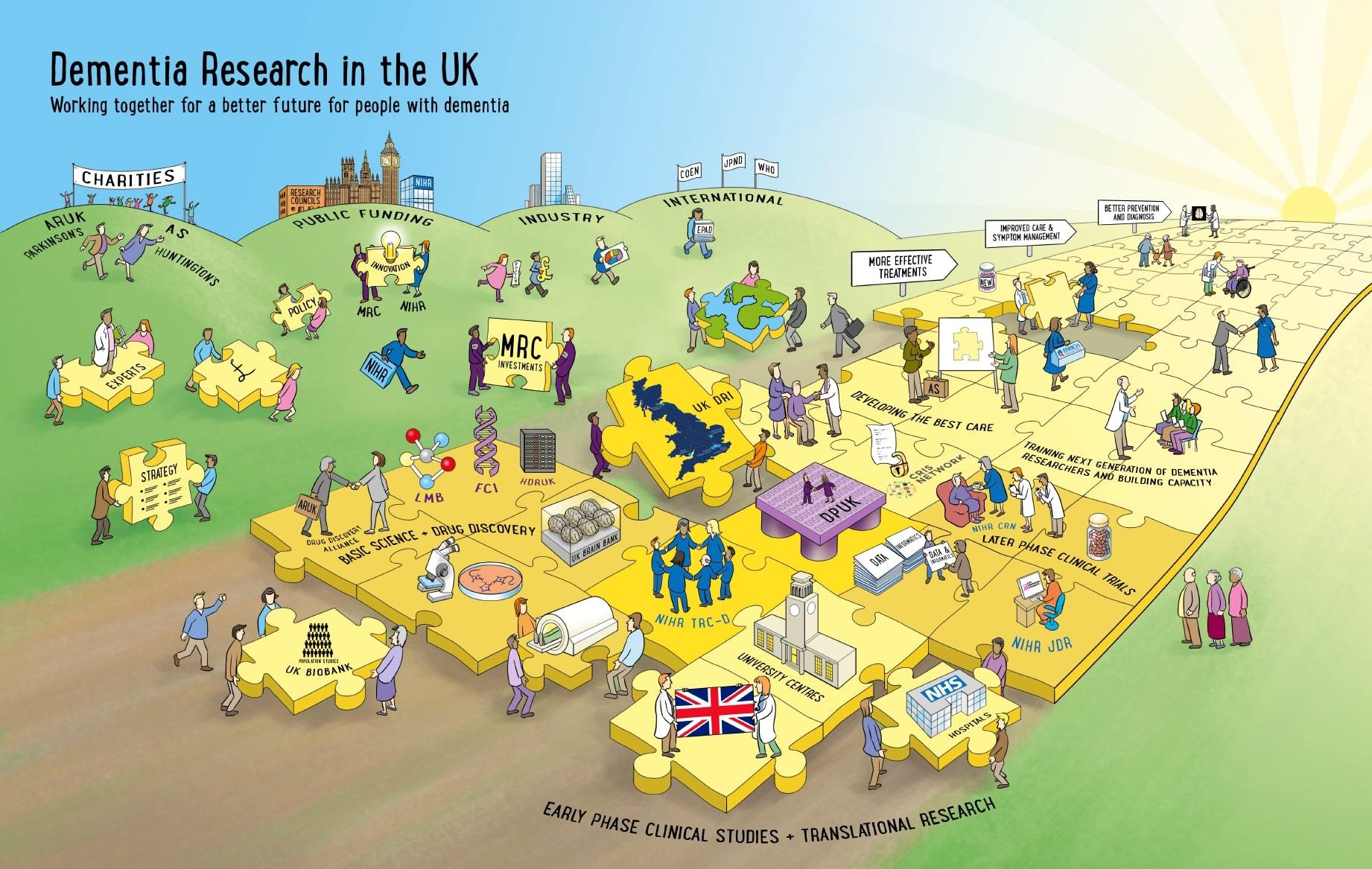 Dementia Research Uk Landscape Screenshot