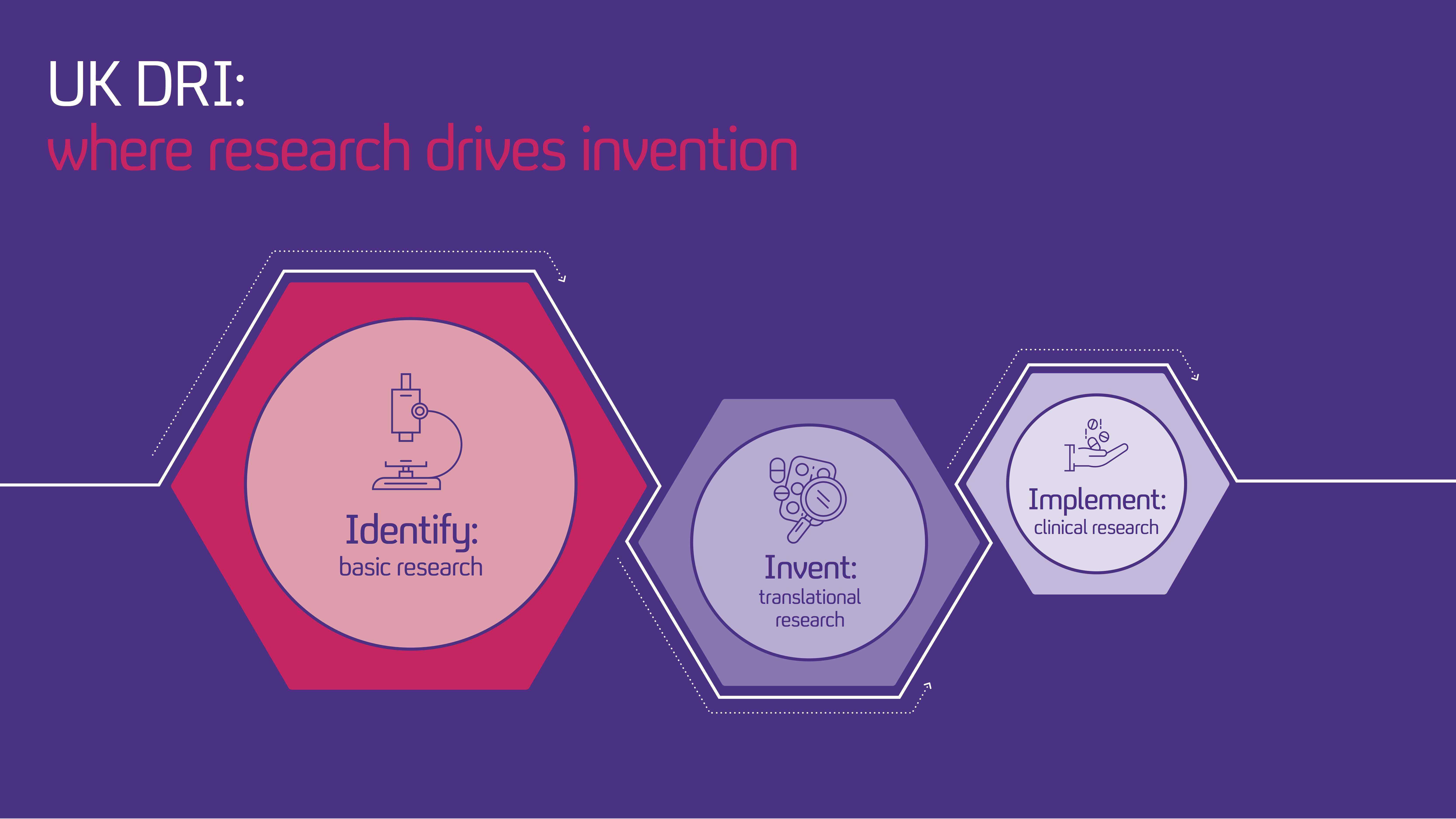 Uk Dri Basic Research Focus