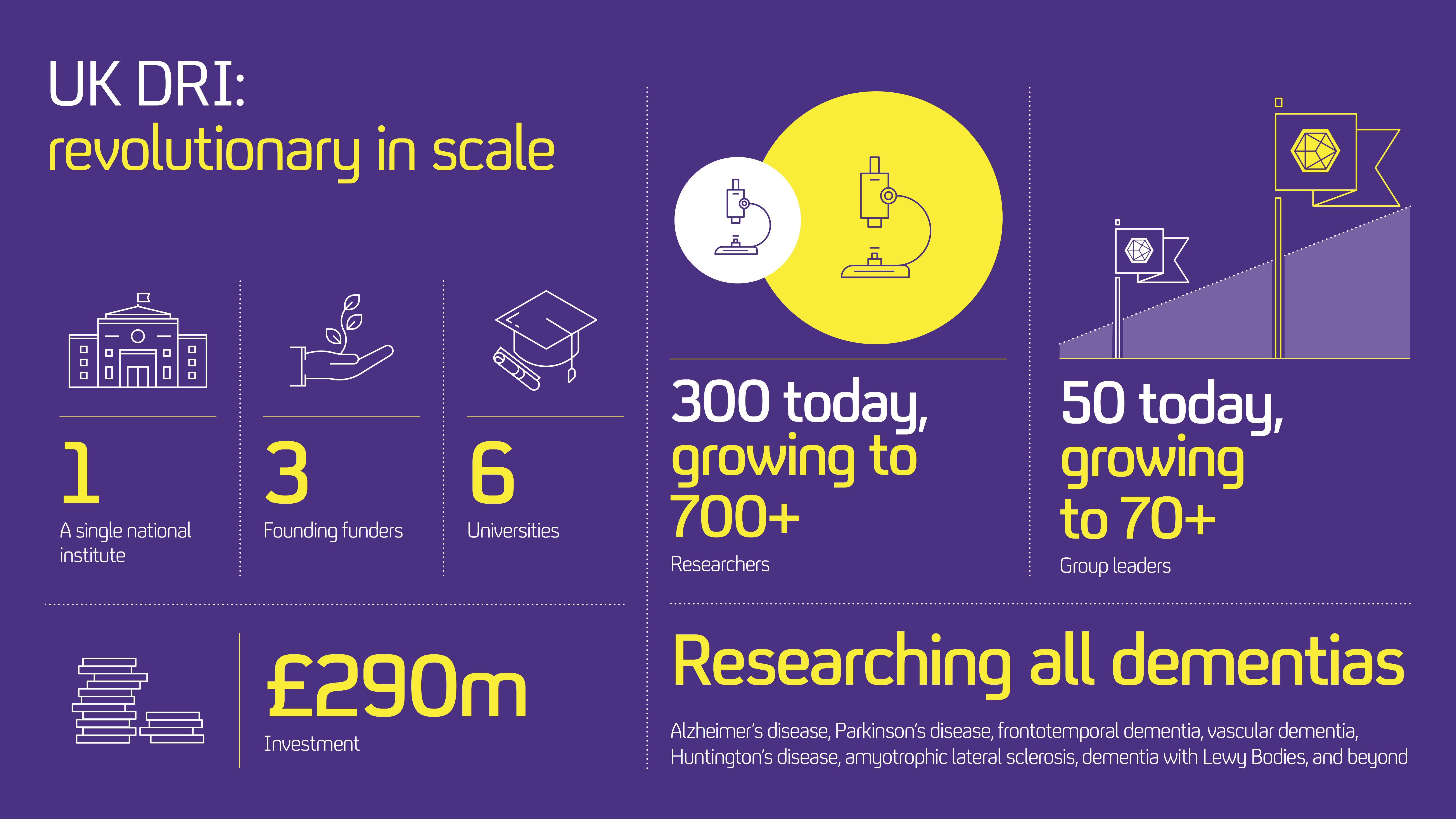 Uk Dri In Numbers